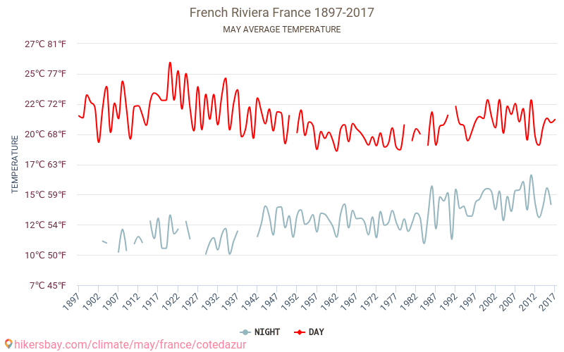 French Riviera - Climate change 1897 - 2017 Average temperature in French Riviera over the years. Average Weather in May. hikersbay.com