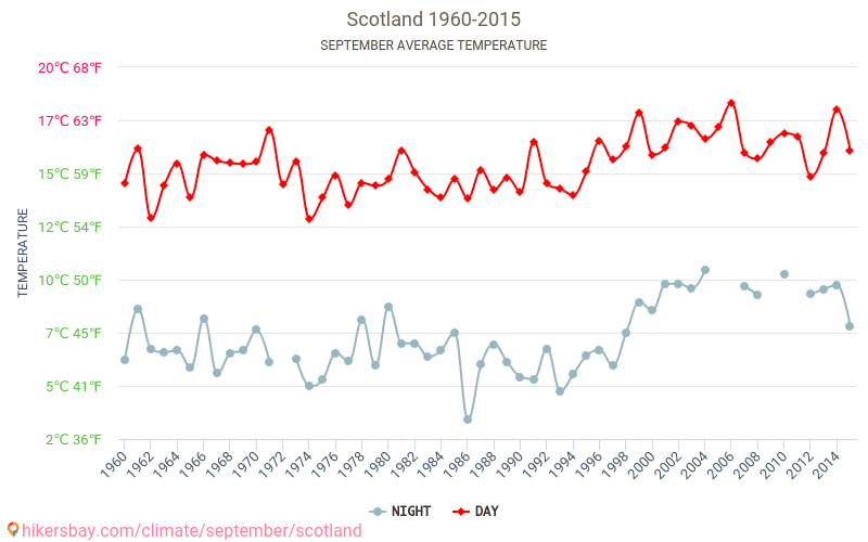 Шотландия - Климата 1960 - 2015 Средната температура в Шотландия през годините. Средно време в Септември. hikersbay.com