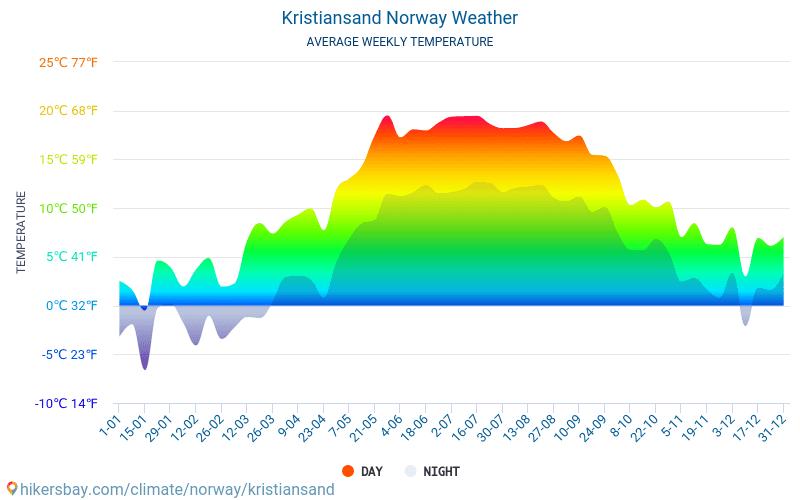 Wetter Kristiansand