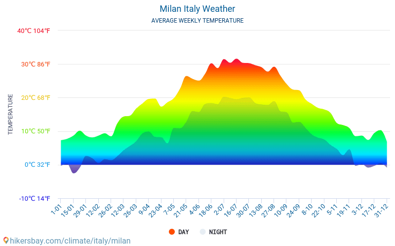 what is the climate in milan italy